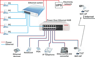 Power Over Ethernet Supply Of Ethernet Devices Over Data