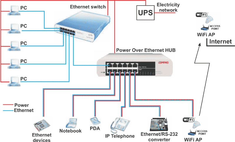 power over ethernet supply of ethernet devices over data cable rh hw server com Ethernet Wiring Diagram Printable Cat 6 Wiring Diagram